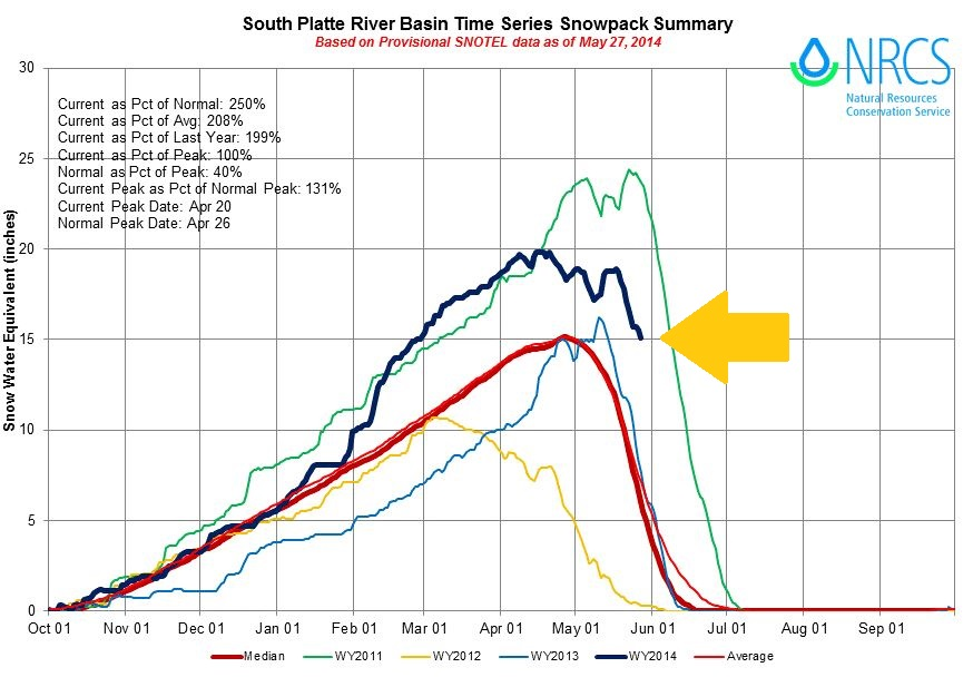 SNOTEL data showing 15 inches of water content was left in the South Platte River basin's snowpack on May 27, 2014. (credit: NRCS)