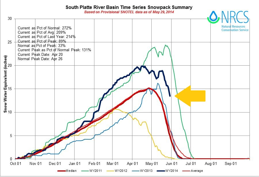 SNOTEL data showing about 13 inches of water content was left in the South Platte River basin's snowpack on May 29, 2014. (credit: NRCS)