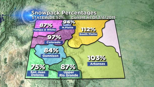 Colorado's snowpack levels on Mar. 6, 2015 after two weeks of cold and snowy weather settled across the state. (credit: CBS)
