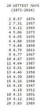The top 20 wettest May's on record in Denver. (credit: NWS Boulder)